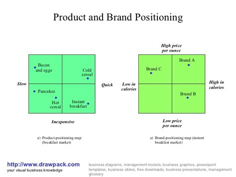brand positioning map template product and brand positioning business diagram