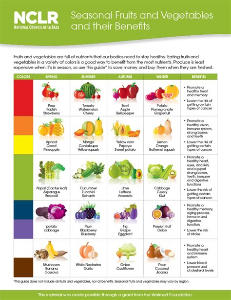 vegetables and their benefits recently added