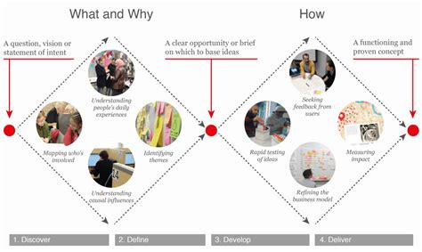 design thinking framework design thinking as a strategy for innovation
