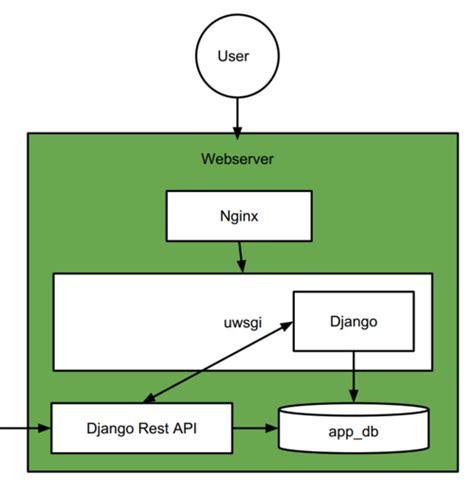 django tutorial wiki web stack 183 fraubluher shr2 wiki 183 github