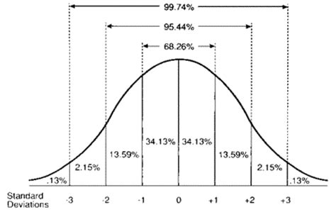 The Good Stuff Bell Curve Excel Template
