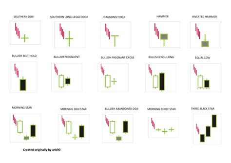 the pattern reversal candlestick reversal patterns