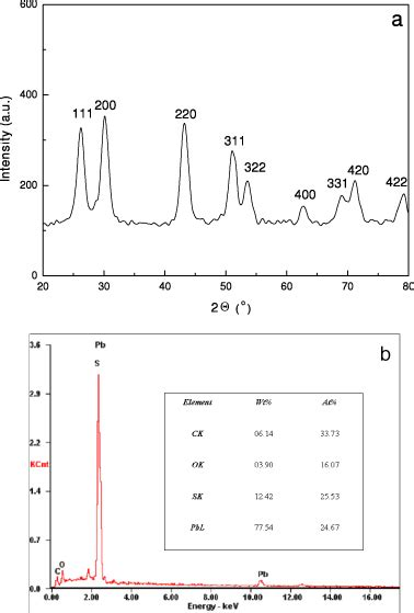 xrd pattern of pbs size tunable near infrared pbs nanoparticles synthesized