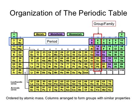 How Are Elements Organized In The Periodic Table by Family Periodic Table Images