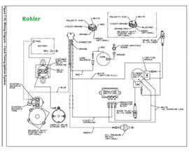 kohler 20 hp wiring diagram onan p220g coil diagram mifinder co