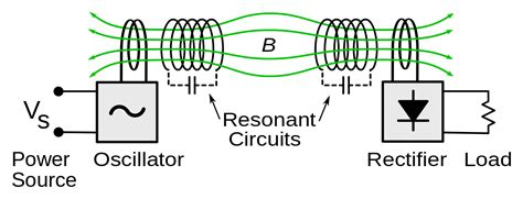 resonant induction electrical wiki file wireless power resonant inductive coupling svg wikimedia commons