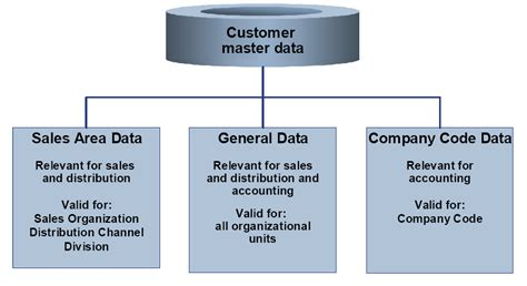 Sap Customer Master Table by Erp Mysap Sales Order Management Business Process Overview