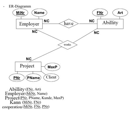 How To Create Er Diagram In Sql