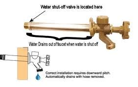 Prevent Outdoor Faucets Freezing Wait Before Using The Hose