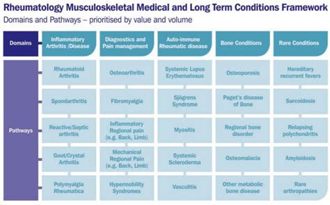 pattern recognition of patient symptoms spotting the signs extra articular manifestations in
