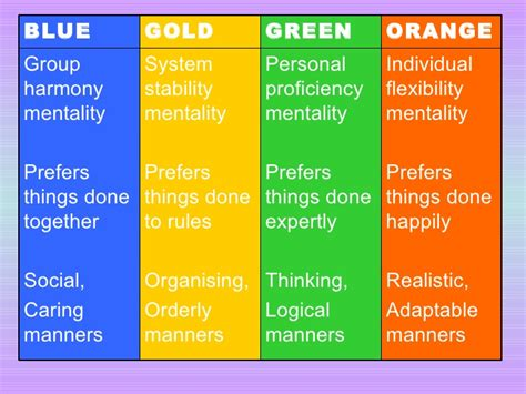 color personality test blue gold green orange types of personality and spirituality