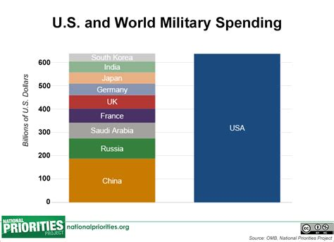 us military spending vs the rest of the world kickstart our hearts our moral depravity in syria rises
