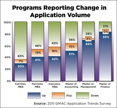 Gmac Mba Trends by Application Trends Reveal Mba Caution