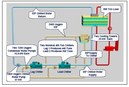 chiller operation diagram section a water chillers fundamentals application and