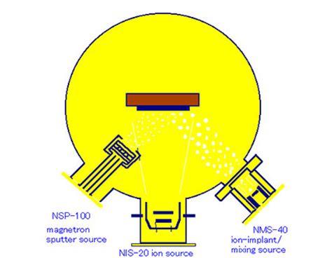 Mixer Nanotec nanotec corp dash series