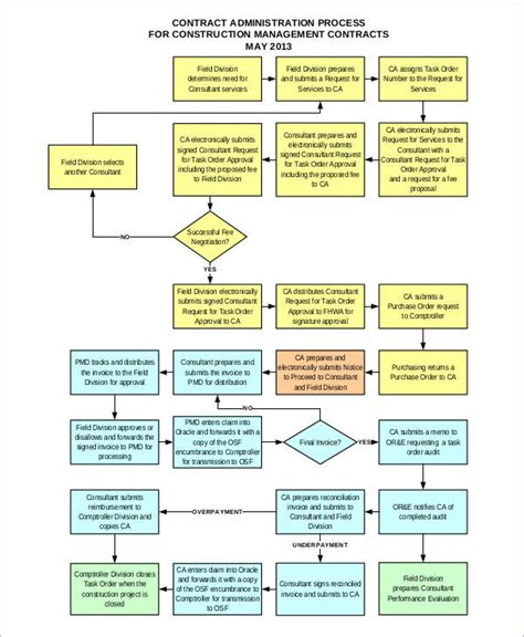 contract flowchart contracts flowchart create a flowchart