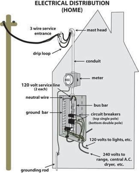 how to get a wiring diagram for my house how to get a