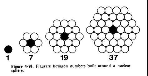 pattern of hexagonal numbers revolution in understanding weather singer