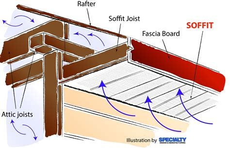 house eaves design what is soffit and why is it important to a house specialty design