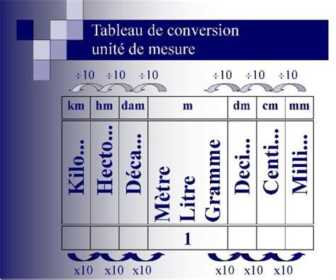 tableau conversion cuisine affiches de classe site math 233 matique de lysanne