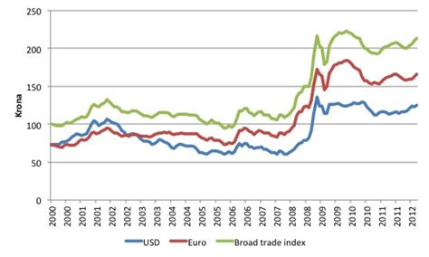 currency converter sek to euro 2000 sek in euro forex trading