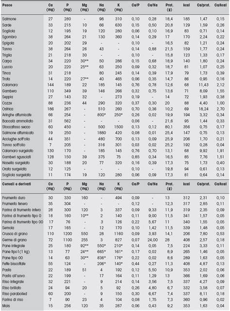 alimenti ricchi di potassio 187 alimenti potassio tabella