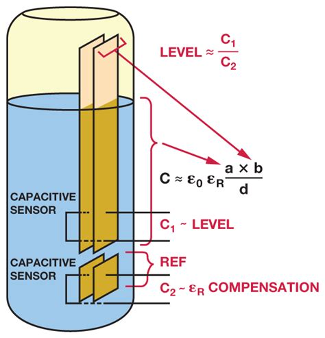 types of capacitive transducers liquid level sensing using capacitive to digital converters analog devices