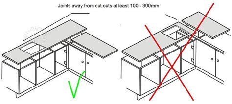 kitchen worktop cutting template diy worktop templating es 4graniteworktops co uk
