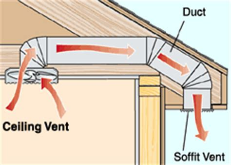 how to ventilate bathroom the air duct to better ventilation in the bathroom