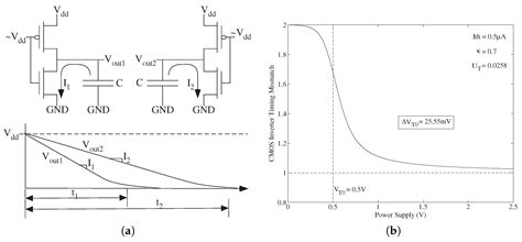 analysis of capacitor mismatch effect in sar a d c converter 28 images design of a low noise