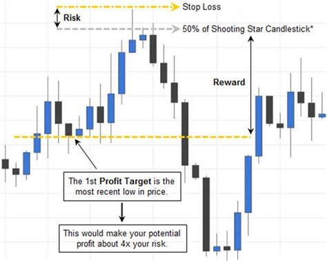candlestick pattern course trading the shooting star candlestick pattern fx day job
