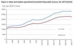 medium wage equivalised household income risk and well being