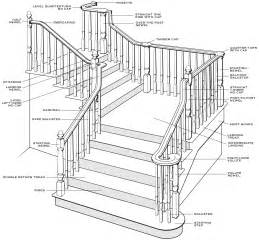 stair terminology premier stair door serving dallas