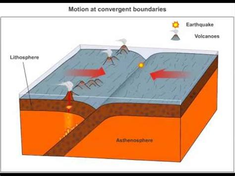 convergent boundary diagram types of earthquakes world distribution of earthquakes