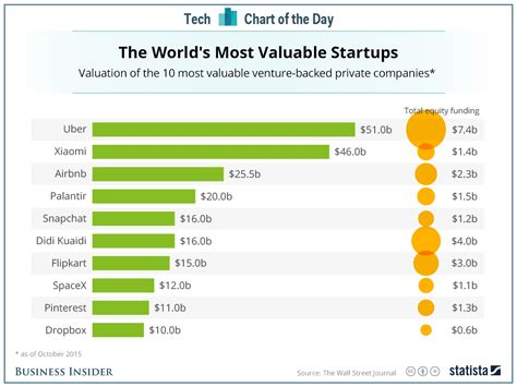 Top Tech Brands In The World by Top 10 Unicorns By Valuation Business Insider