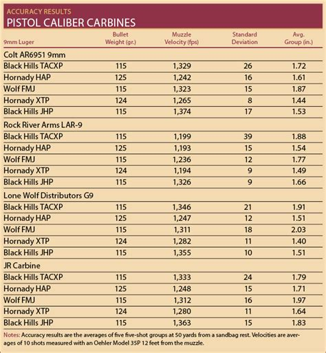Rifle Recoil Table by Rifle Roundup Comparing Pistol Caliber Carbines