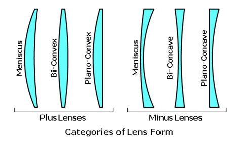 what's the difference between plano convex lens and