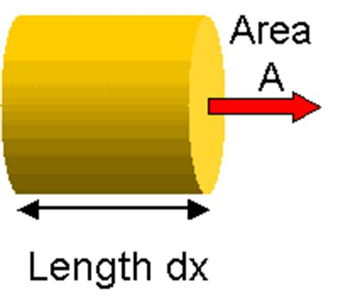 Difference Between Area And Cross Sectional Area by Schoolphysics Welcome