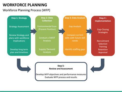 workforce planning template workforce planning related keywords workforce planning