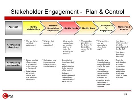 stakeholder management plan template transition transformation change