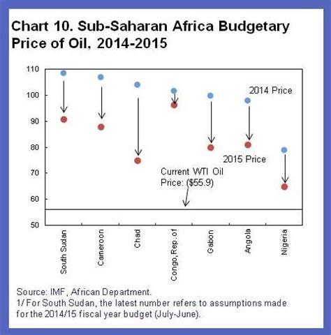 seven questions about the recent oil price slump
