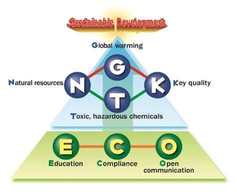 eco vision   environmental protection ngk spark