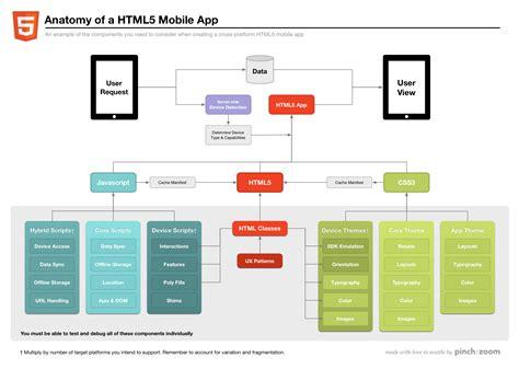 design html5 application laboratory 15 client side web app development laboratory
