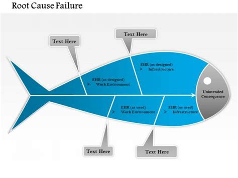 Root Cause Analysis Case Study Ppt Training4thefuture X Fc2 Com Root Cause Analysis Powerpoint