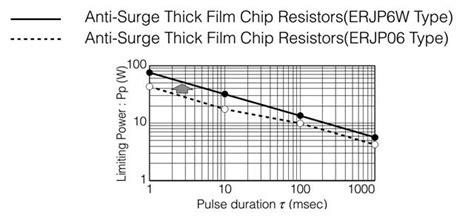 koa surge resistor anti surge resistor 28 images rcr koa speer electronics anti surge pulse load resistors rcr