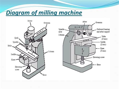 milling machine parts diagram milling milling is a process of removing material with a
