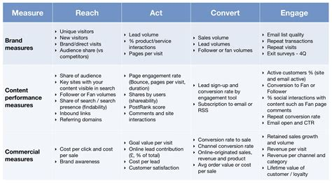 Kpis For Measuring Content Marketing Roi Smart Insights Kpi Matrix Template