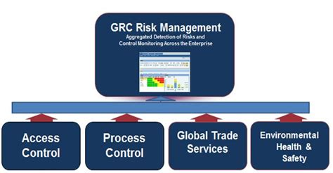 sap grc tutorial pdf sap grc course fees duration grc access control module