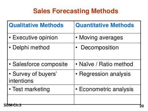 Objectives Of Demand Forecasting Mba by Procedure Of Demand Sales Forecasting Cometao