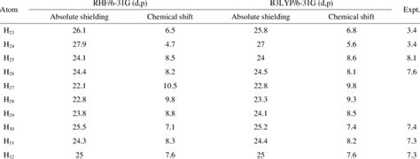 experimental and calculated 1h nmr chemical shift for
